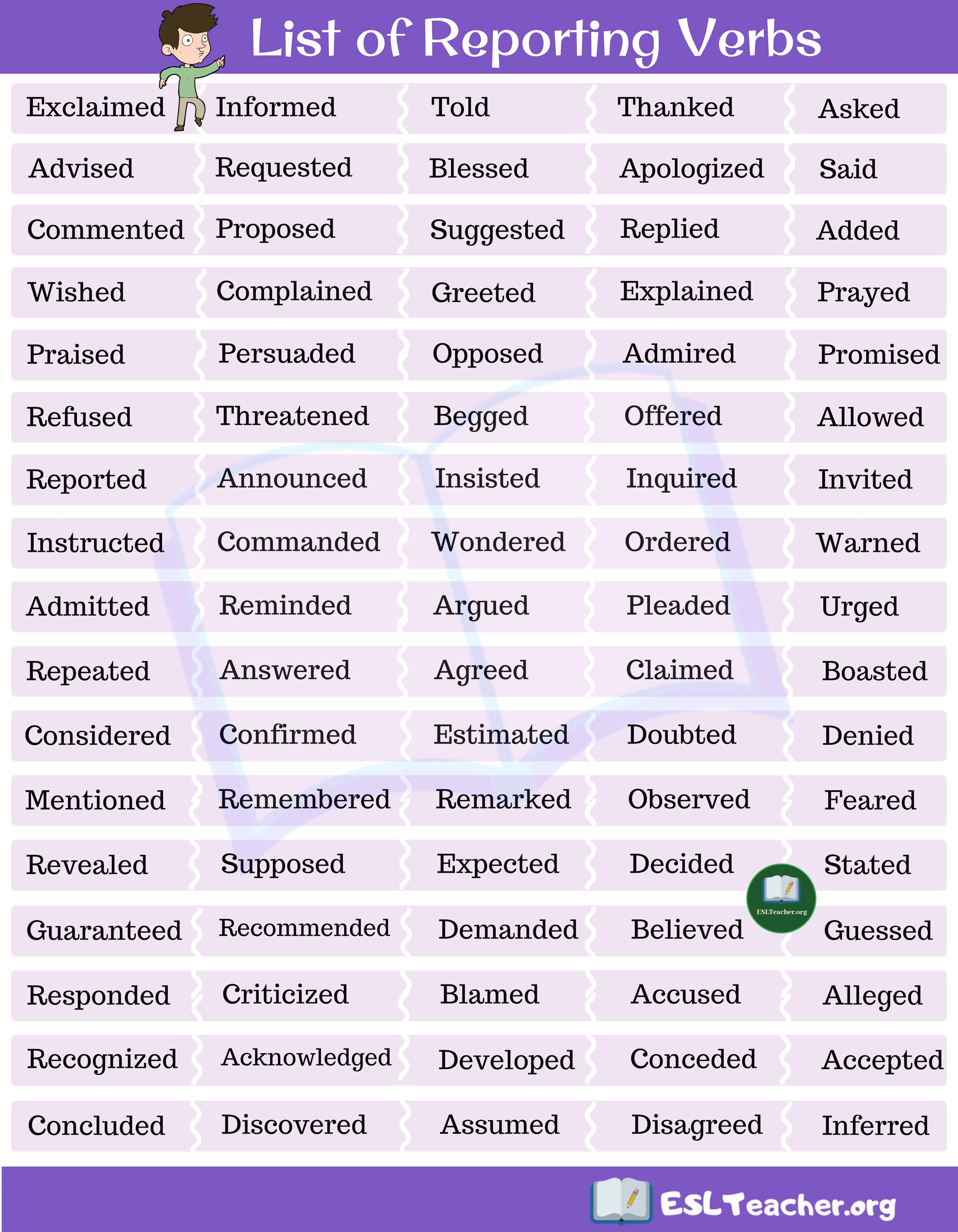 Reporting Verbs in English